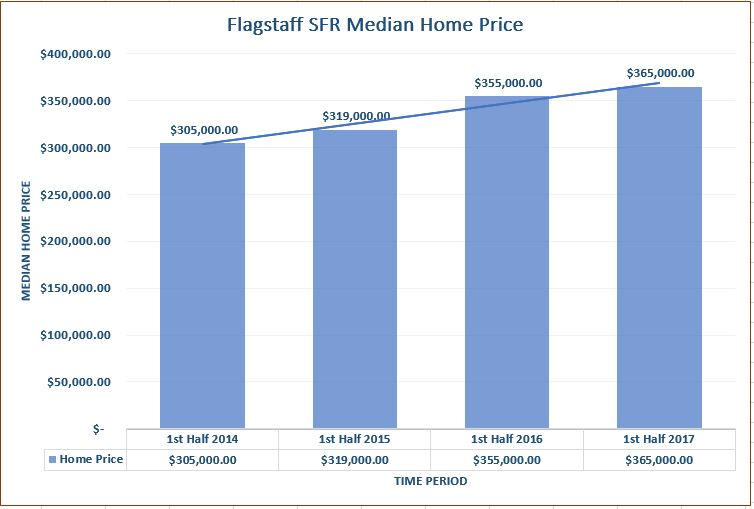 Flagstaff First Half Median Home Price Over Time