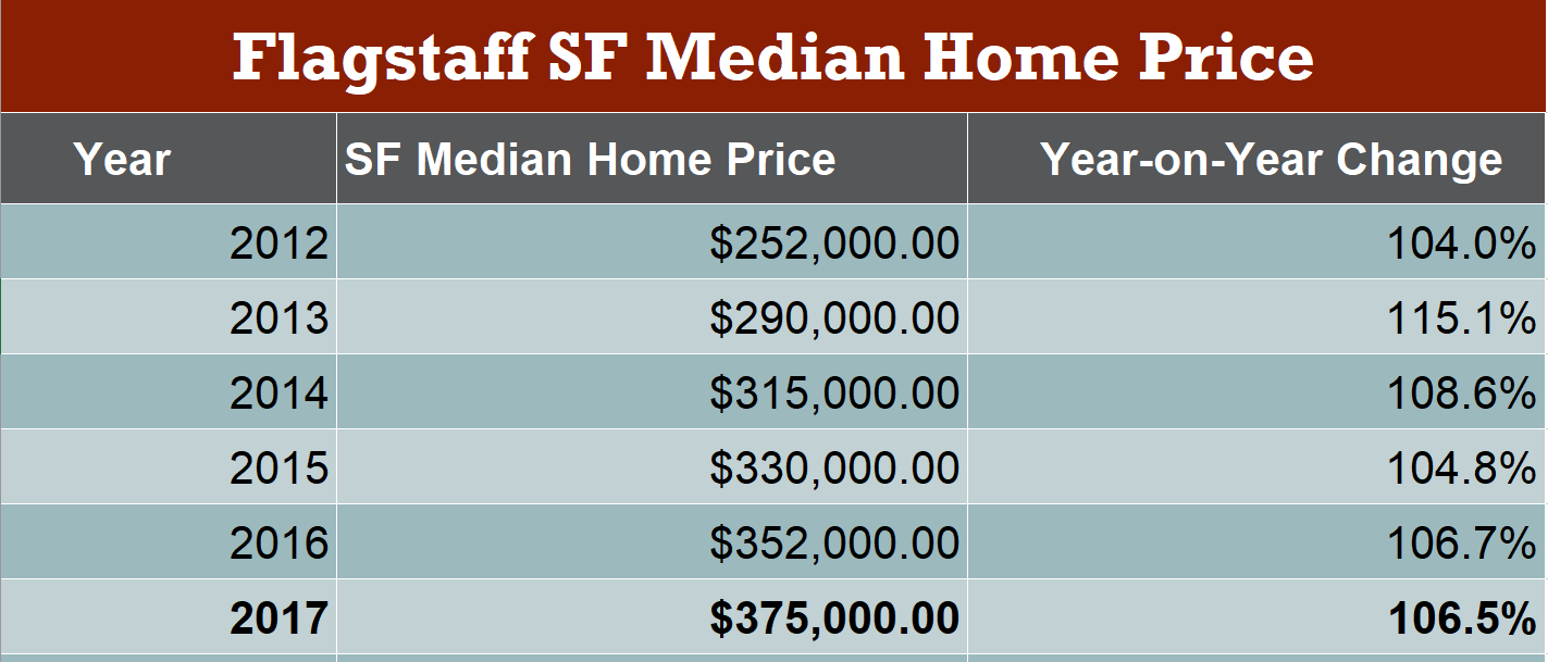 Flagstaff Single Family Home Median Home Price