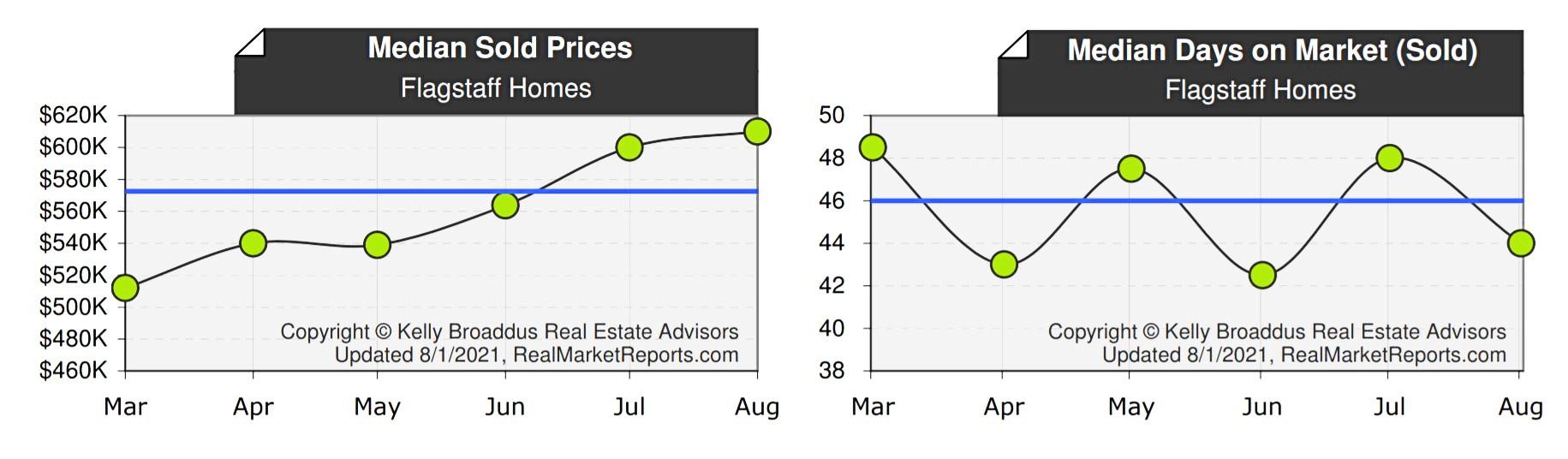 Flagstaff Median Home Price & DOM July  2021