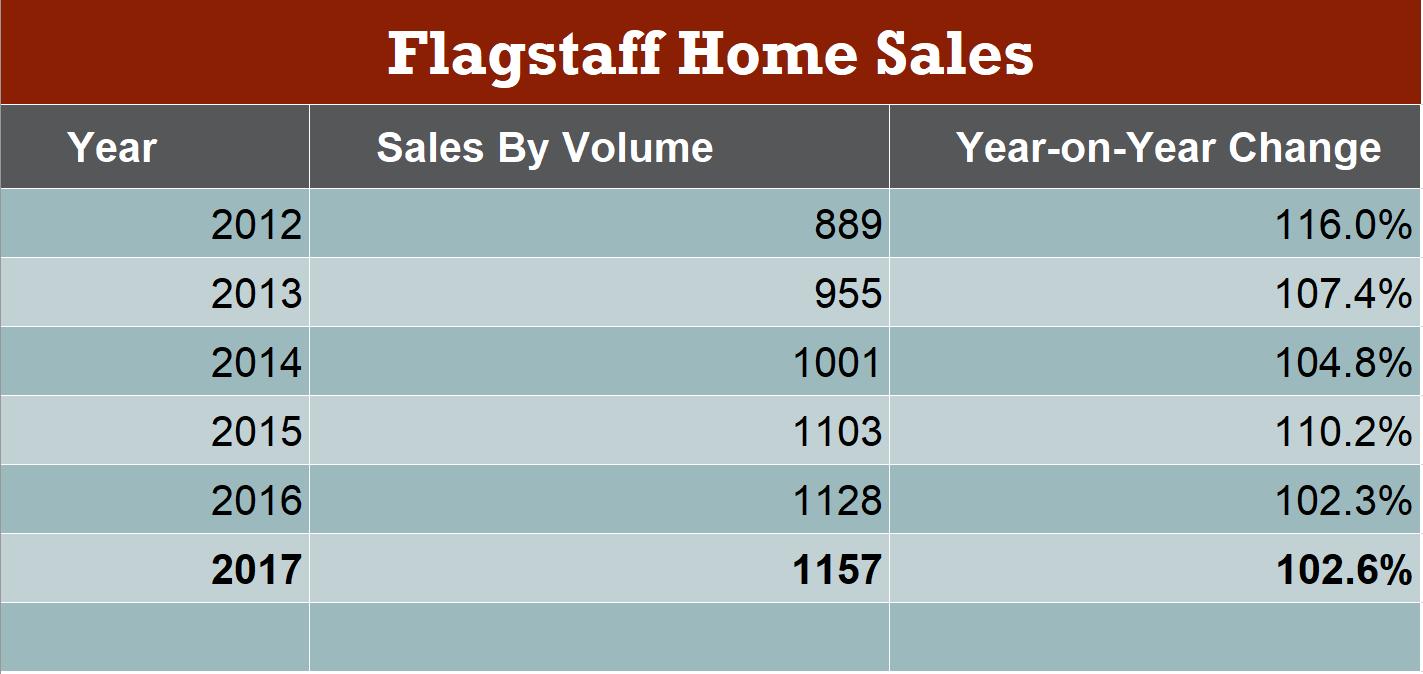 Flagstaff Single Family Home Sales