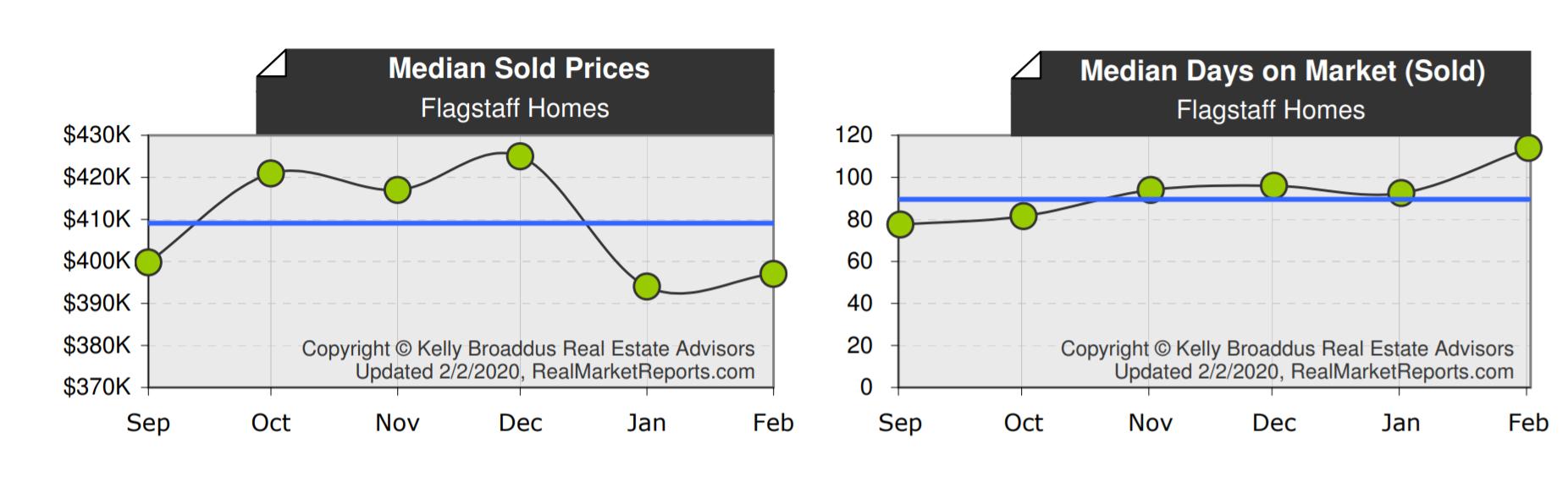 Flagstaff Median Home Price & DOM Jan 2020