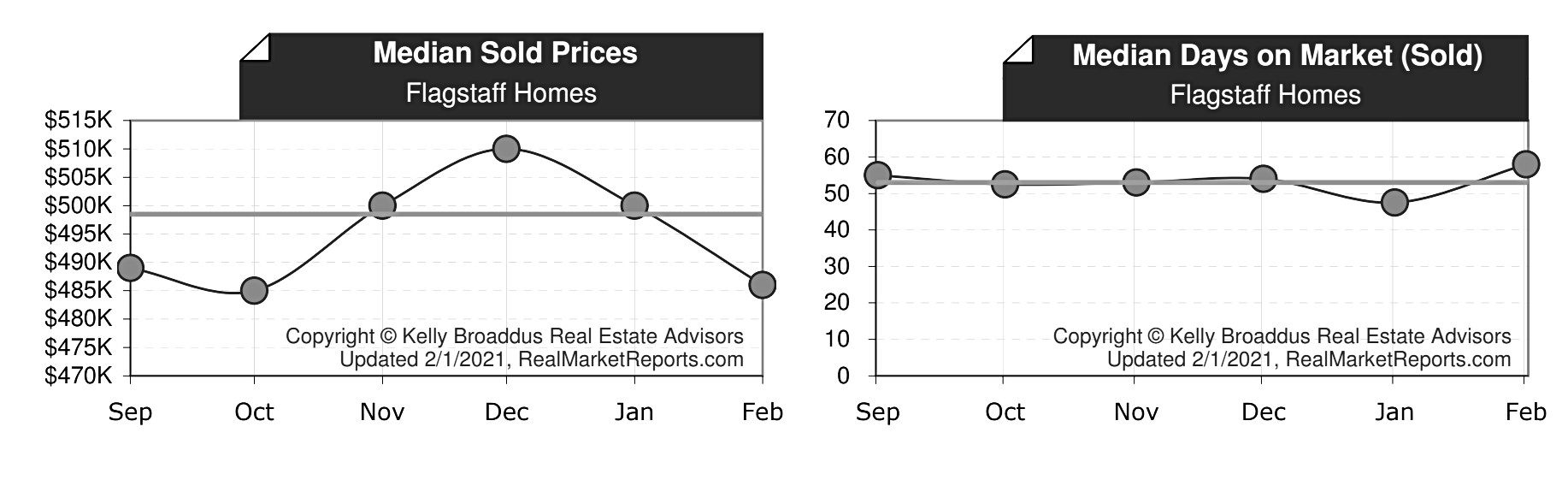 Flagstaff Median Home Price & DOM Jan 2021