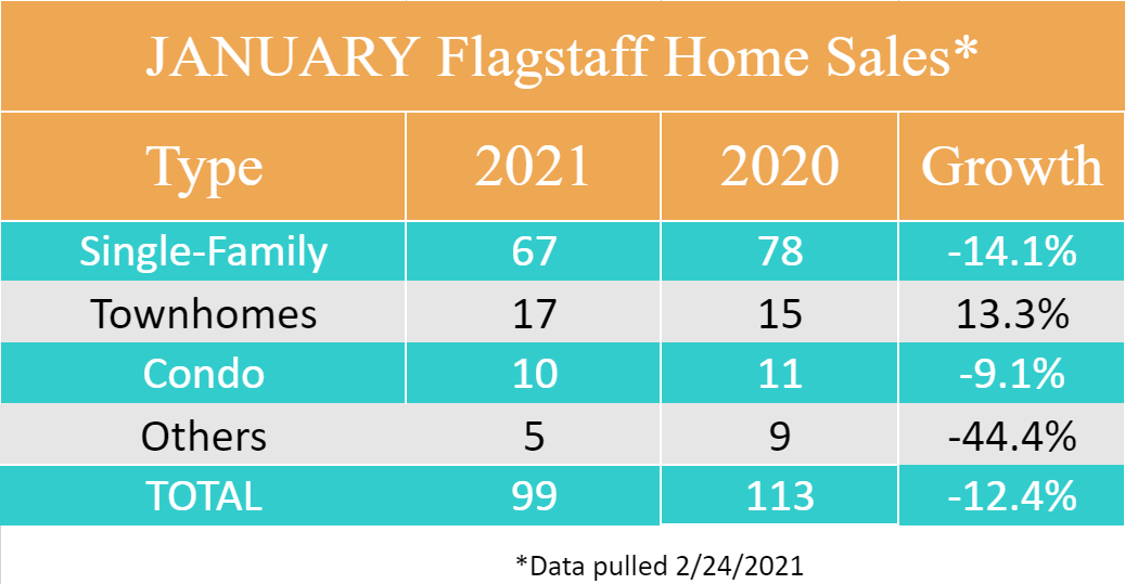 January 2021 Flagstaff Home Sales by Type