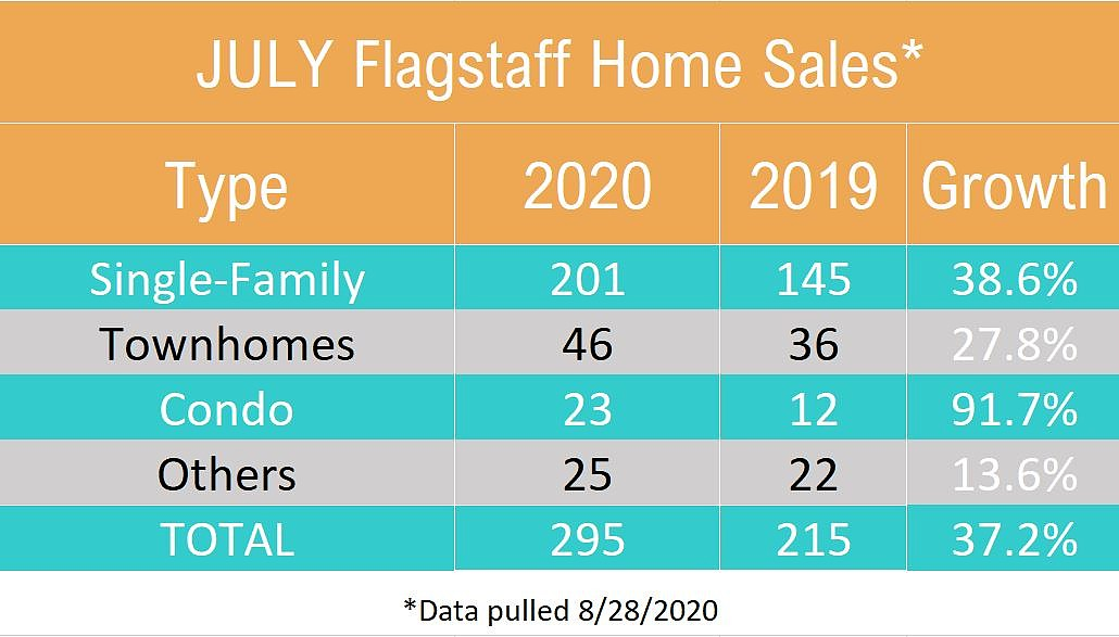 July 2020 Flagstaff Home Sales By Type