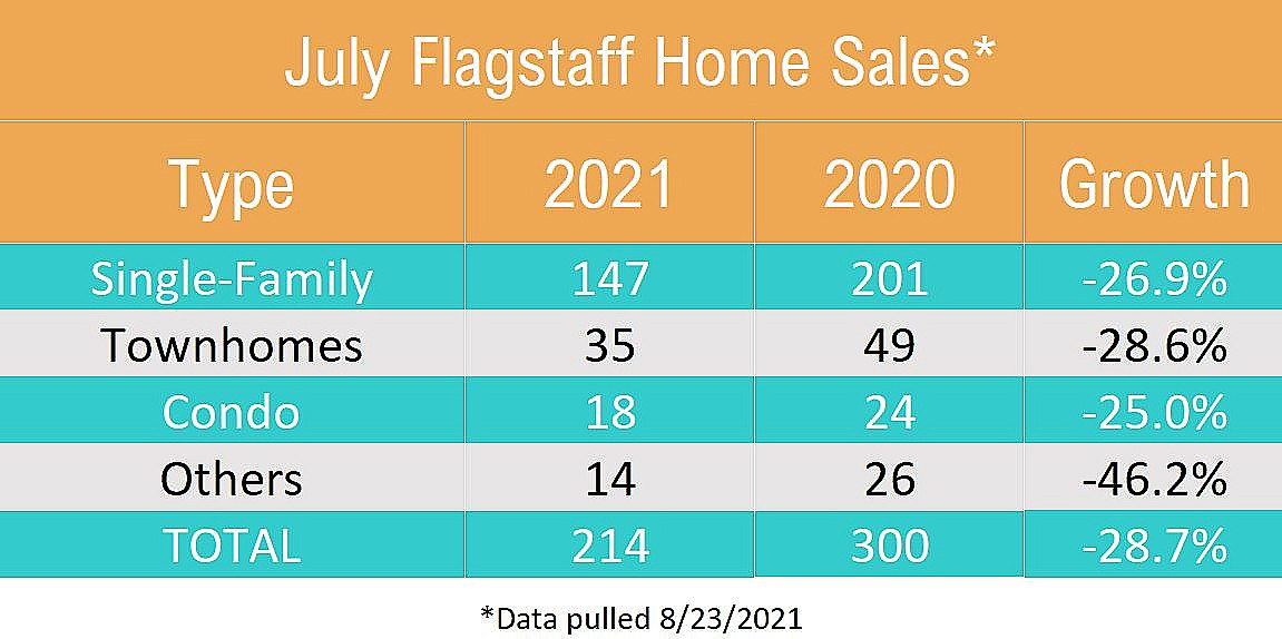 July Flagstaff Home Sales By Type