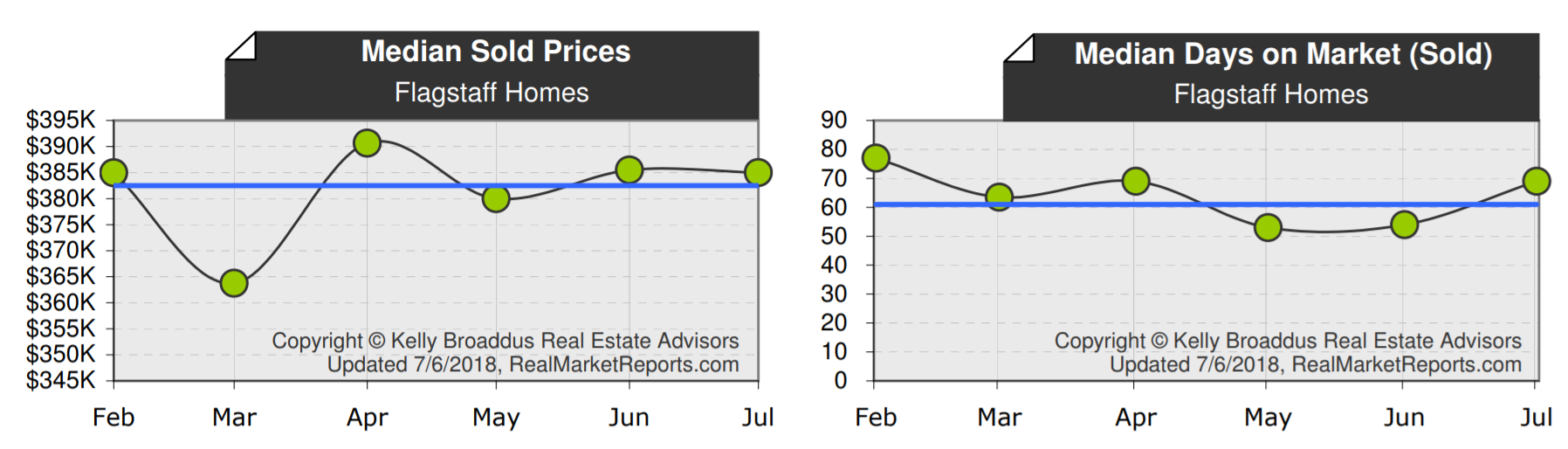 Flagstaff Median Home Price and Days on Market June 2018