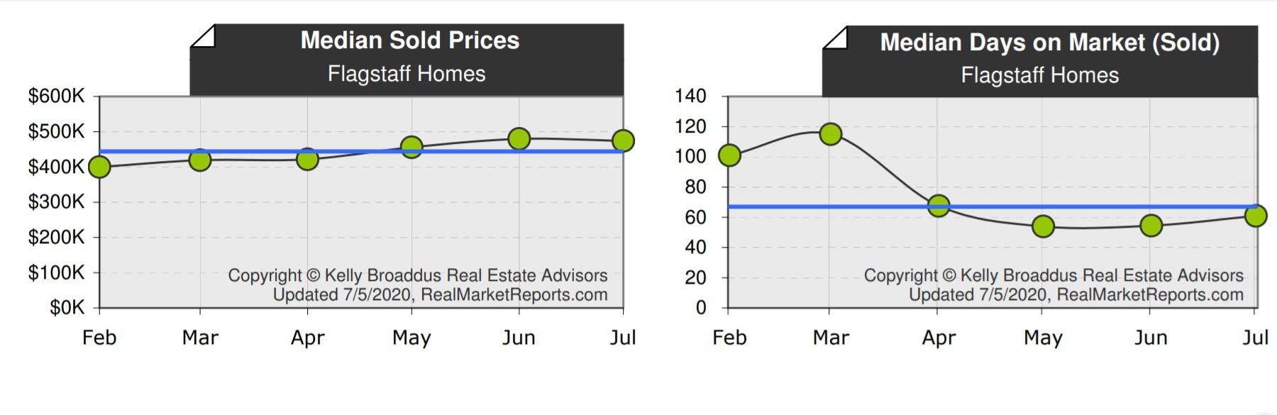 Flagstaff Median Home Price & DOM June 2020