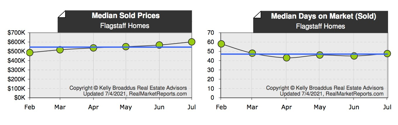 Flagstaff Median Home Price & DOM May  2021