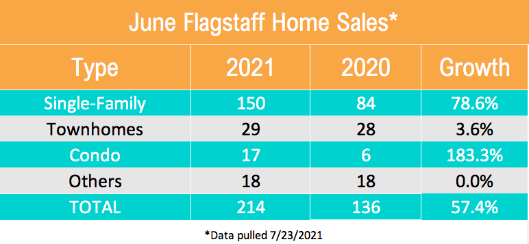 June Flagstaff Home Sales By Type