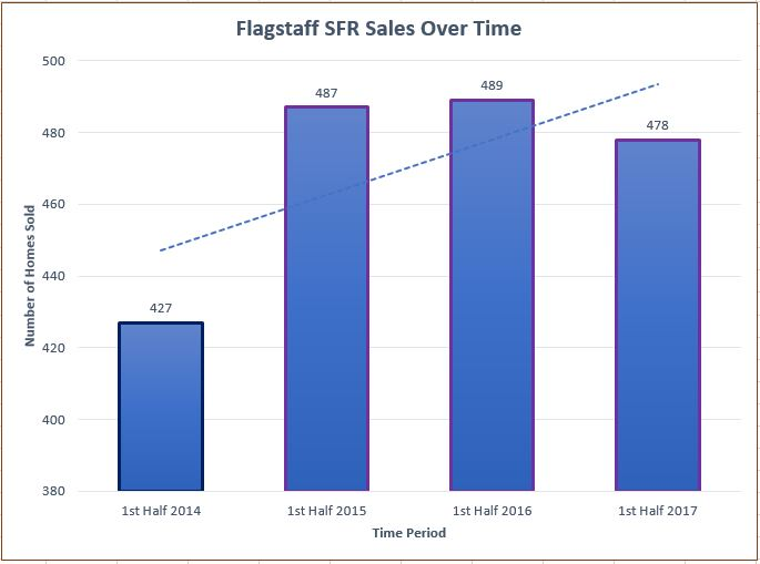 Flagstaff First Half Home Sales Over Time