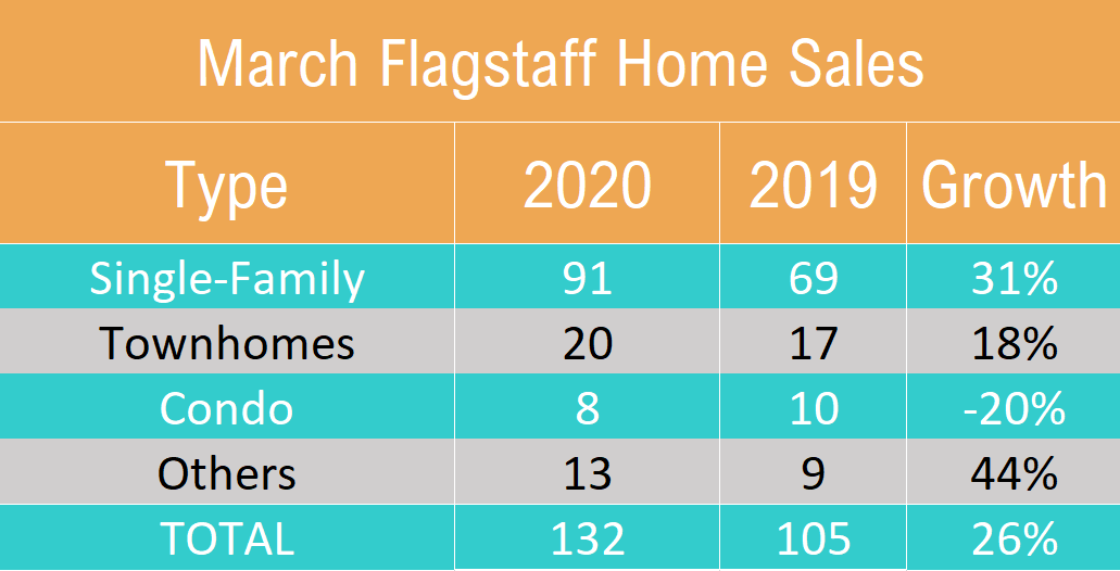 March 2020 Flagstaff Home Sales By Type