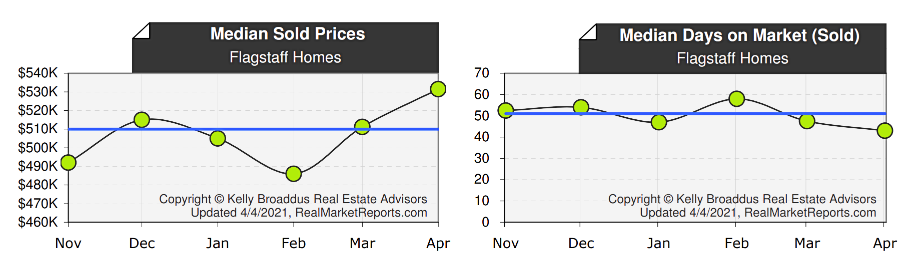 Flagstaff Median Home Price & DOM March  2021