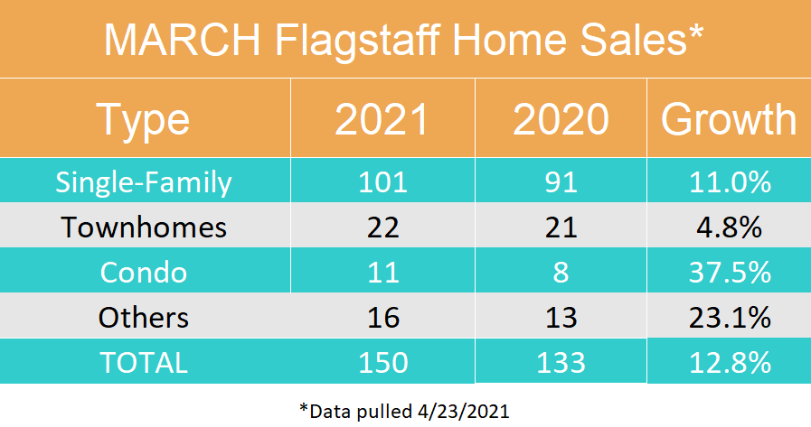 March 2021 Flagstaff Home Sales By Type