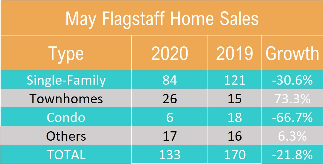 May 2020 Flagstaff Home Sales By Type