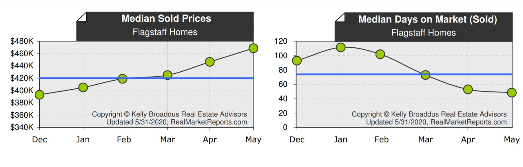 Flagstaff Median Home Price & DOM May 2020