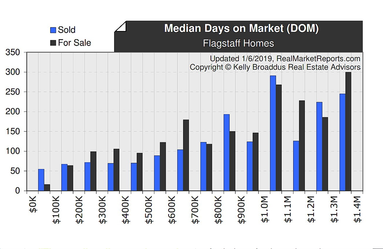 Median Days on Market Dec 2018