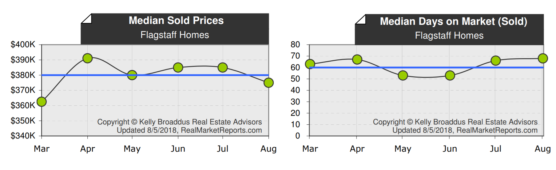 July 2018 Median Home Price Flagstaff AZ