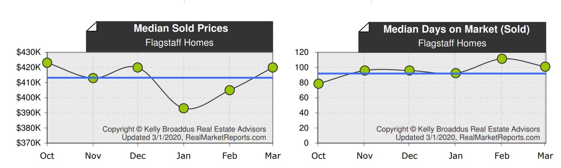 Flagstaff Median Home Price & DOM Feb 2020