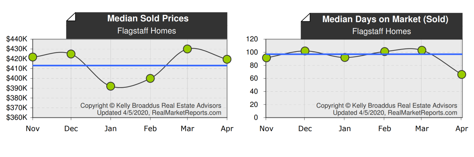 Flagstaff Median Home Price & DOM March 2020