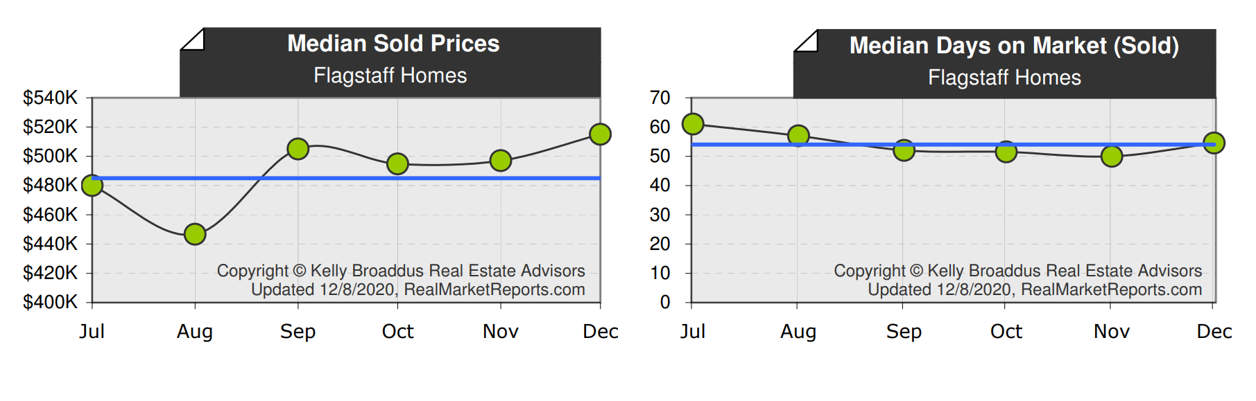Median Sold Price Days on Market November 2020 Flagstaff