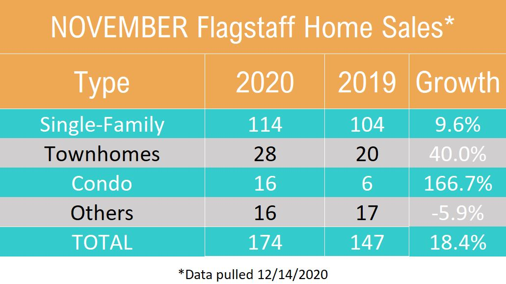November 2020 Flagstaff Home Sales by Type