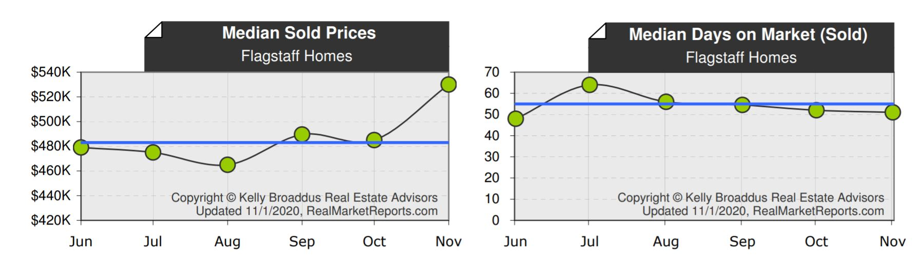 Median Sold Price Days on Market October 2020 Flagstaff