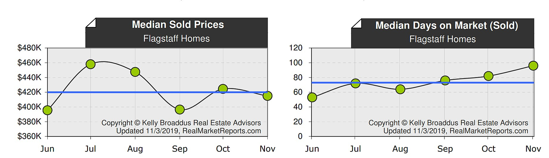 October 2019 Flagstaff Home Price and Days on Market