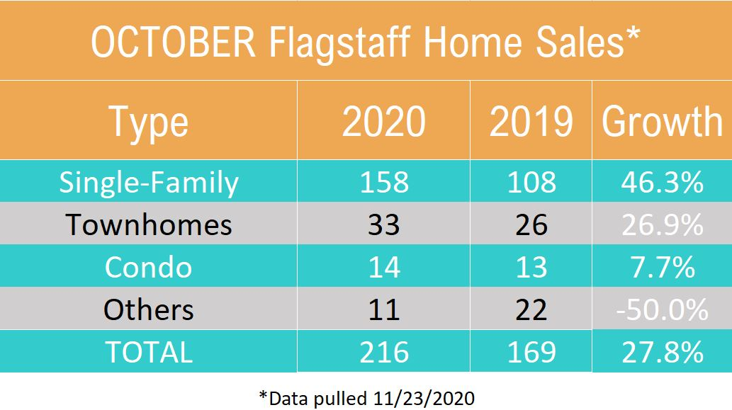 October 2020 Flagstaff Home Sales by Type