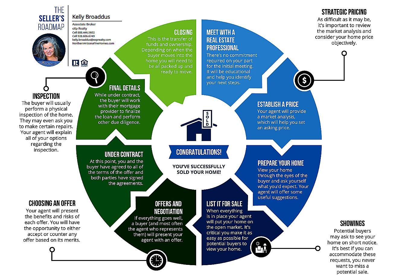 Sellers Roadmap