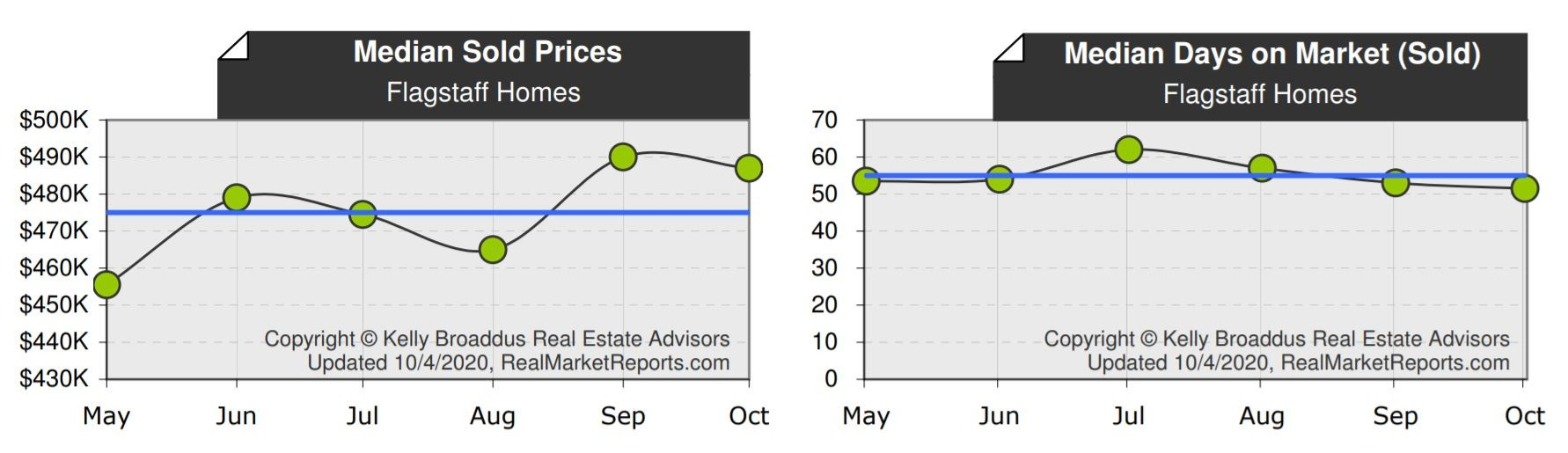 Median Sold Price Days on Market September 2020 Flagstaff