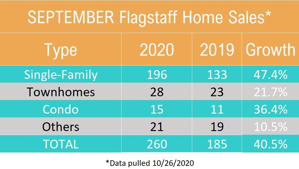 September 2020 Flagstaff Home Sales by Type
