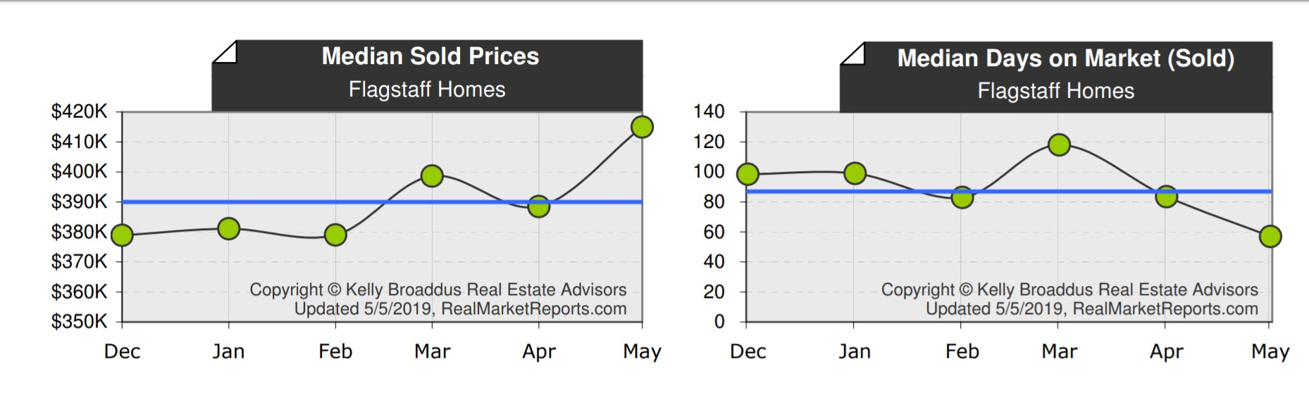 aPRIL 2019 Home Price and DOM Real Estate Stats