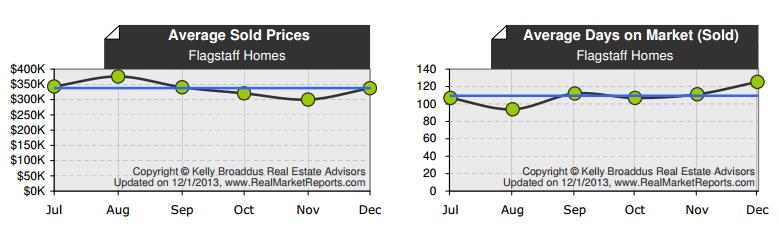 December 2013 Flagstaff Market Update