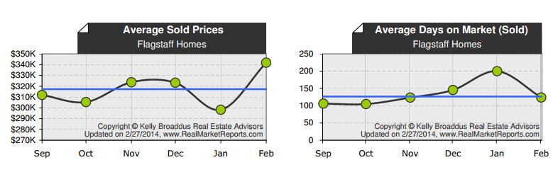 January 2014 Flagstaff Real Estate Market Update