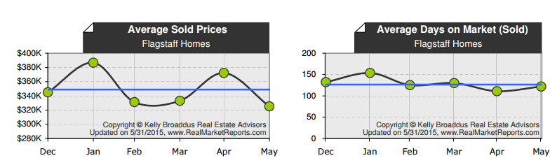 May 2015 Real Estate Market Update