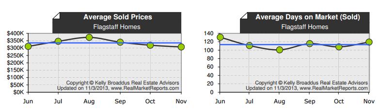October 2013 Flagstaff Market Update