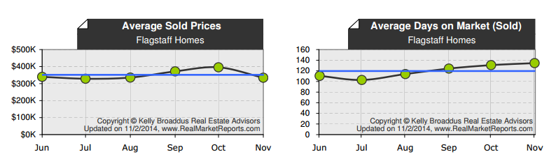 Flagstaff Home Prices and Ave Days on Market