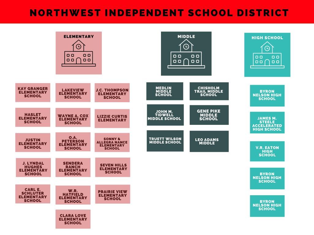 Image result for northwest isd