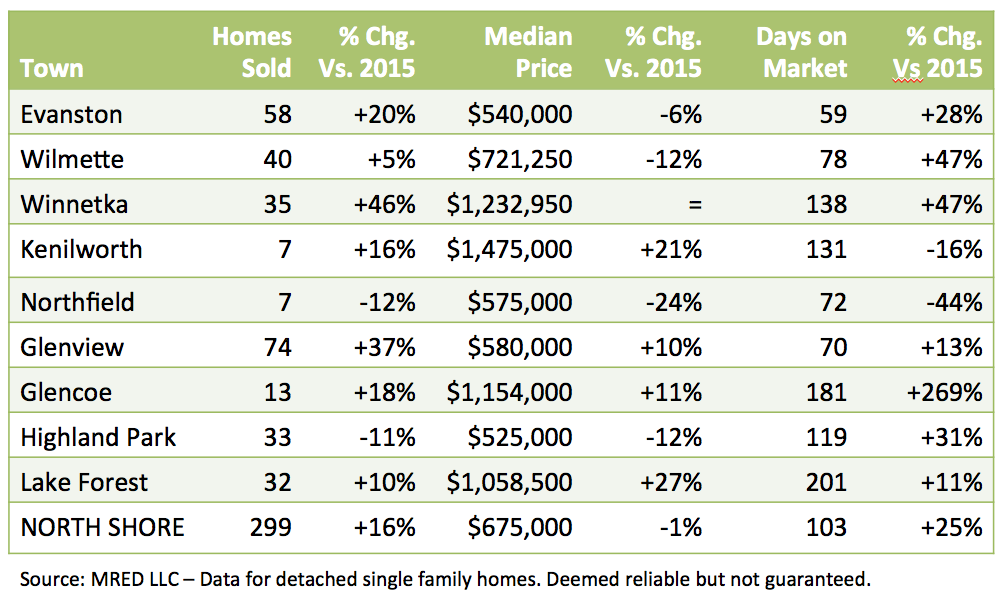 August 2016 real estate report
