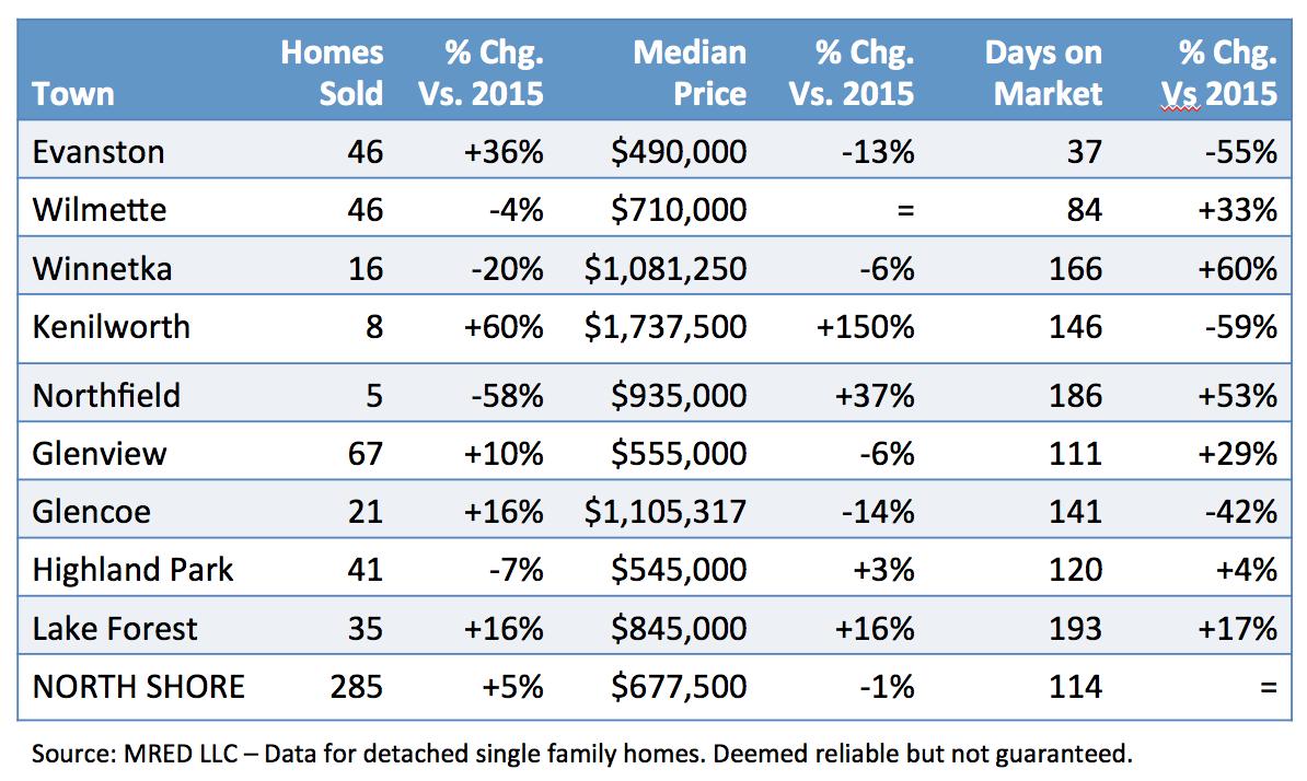 North Shore real estate data May 2017