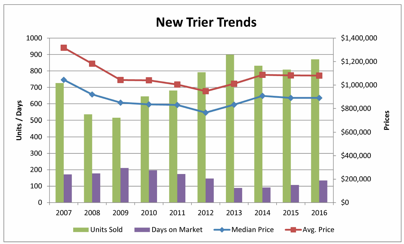 New Trier Township real estate trends