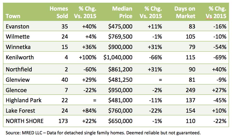 North Shore real estate data Nov. 2016