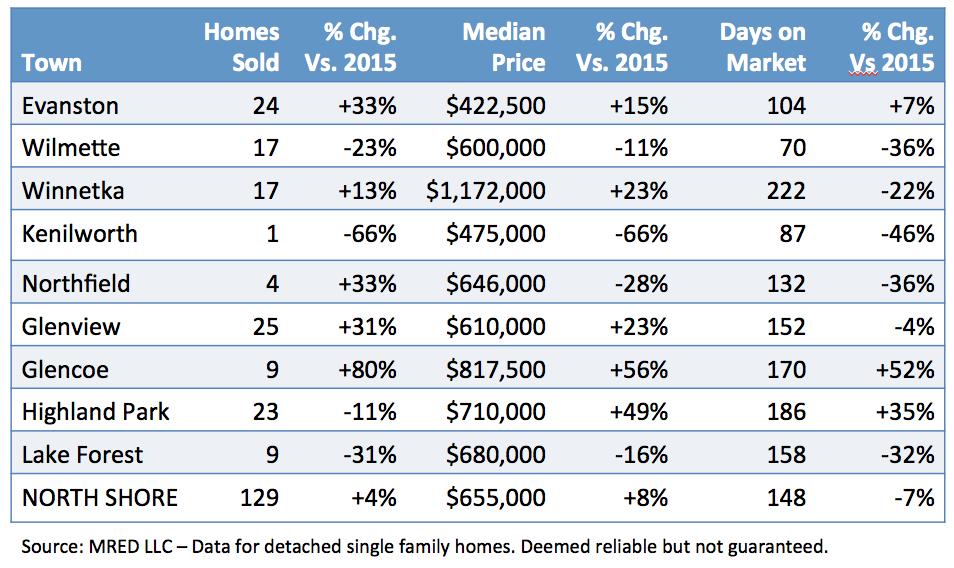 North Shore Chicago Real Estate Report
