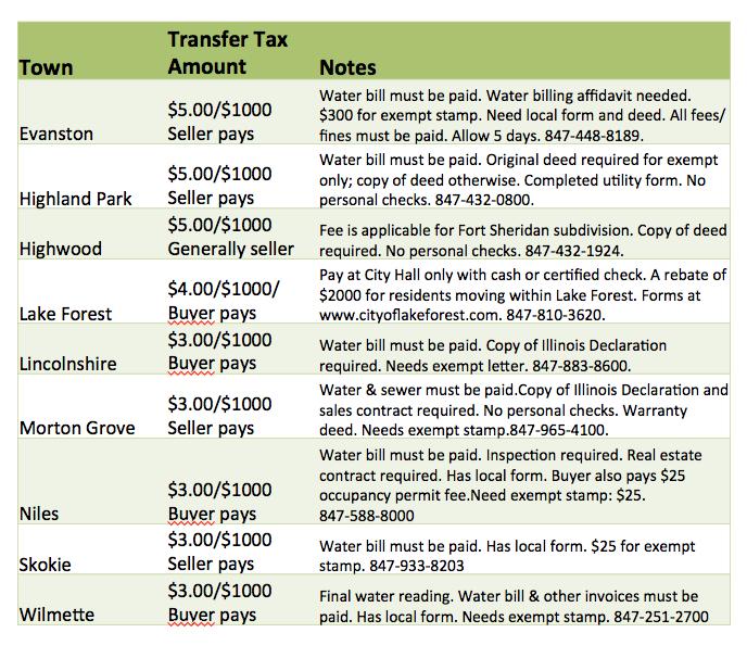 Transfer Taxes North Shore
