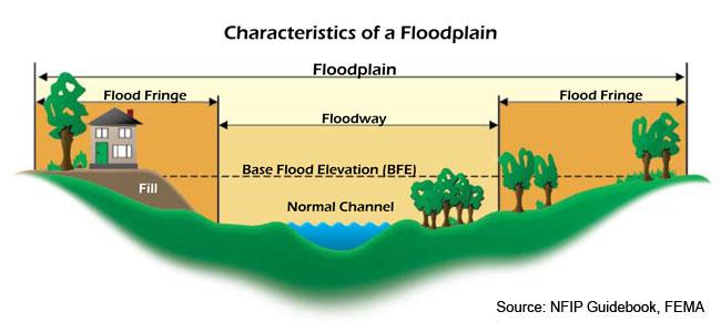 Floodplain diagram
