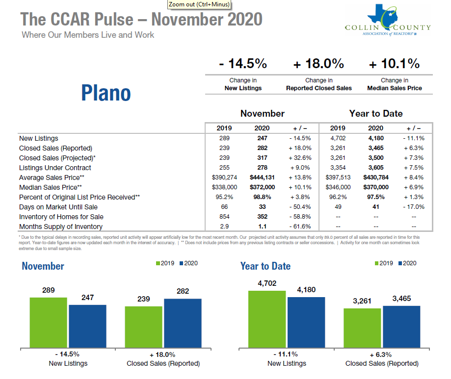 Plano Texas Real Estate Stats Nov 2020