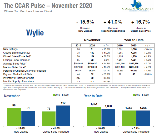 Wylie Texas Real Estate Stats Nov 2020