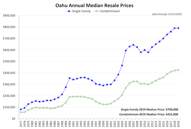 how will coronavirus affect hawaii real estate prices