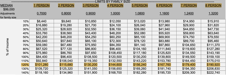 koa ridge affordable housing income limits