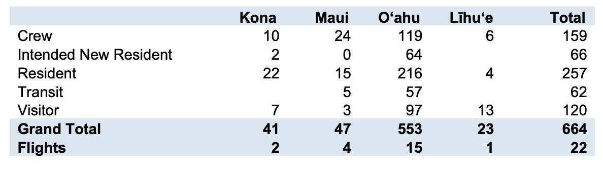 effects of coronavirus on hawaii tourism